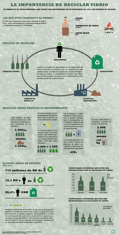 Reciclaje del vidrio. Fuente: melior.is Autor:   Iván Huelves