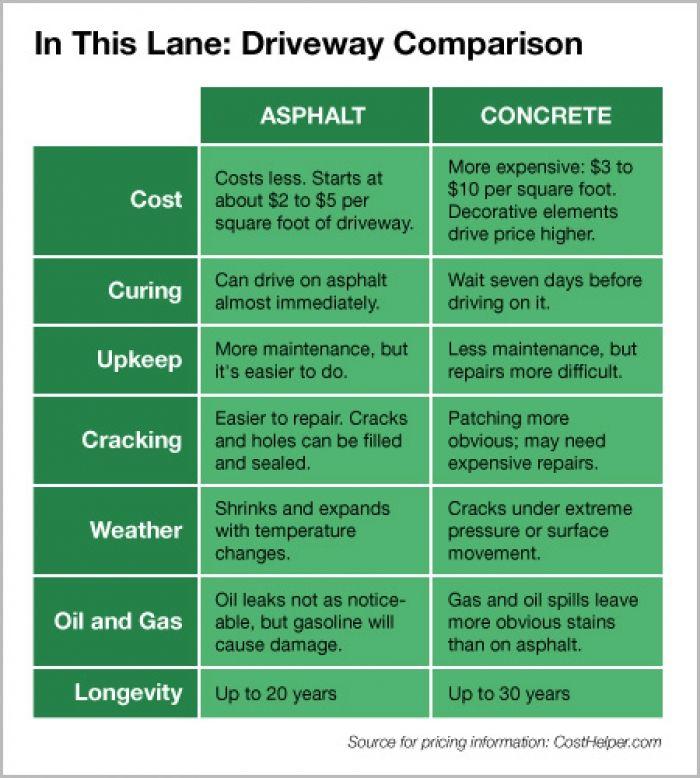 Info graphic comparing asphalt and concrete driveways