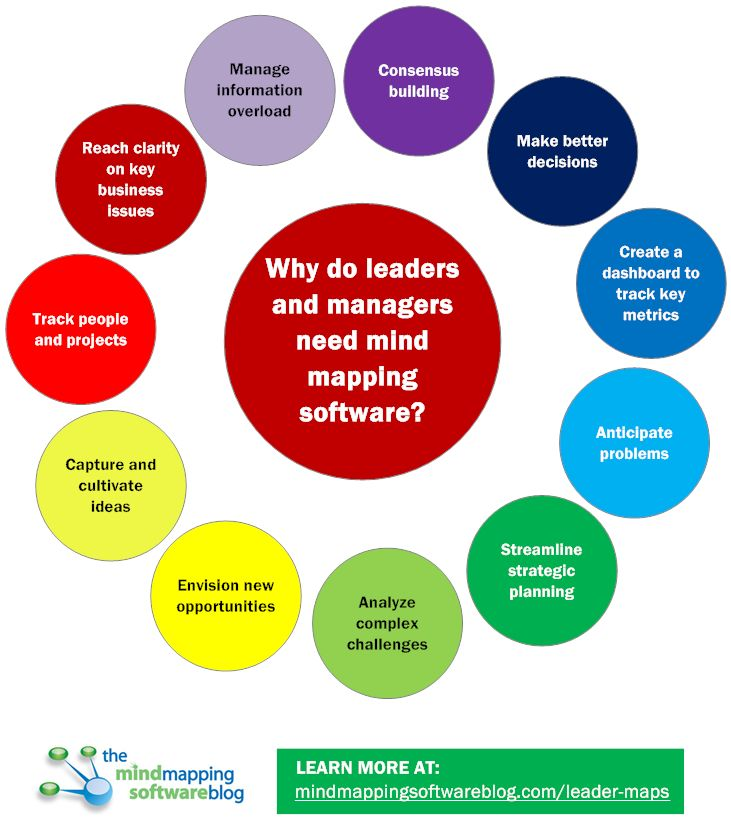 87 best mind mapping software images on pinterest mind mapping 11 reasons why leaders and managers need mind mapping software to be more effective ccuart Gallery