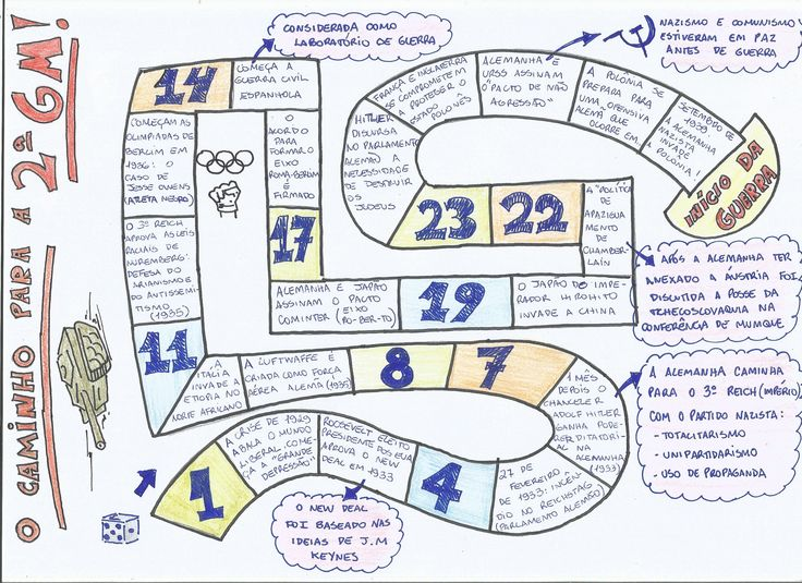 Vem ver esse mapa mental maneiro, que vai te ajudar a conferir todos os conceitos importantes sobre a Segunda Guerra Mundial!