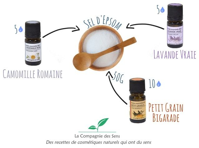 Réaliser un bain naturel douceur pour enfant chez soi avec 4 ingrédients !   - 5 gouttes d'huile essentielle de Camomille Romaine   - 5 gouttes d'huile essentielle de Lavande Vraie   - 10 gouttes d'huile essentielle de Petit Grain Bigarade   - 50 g de sel d'Epsom