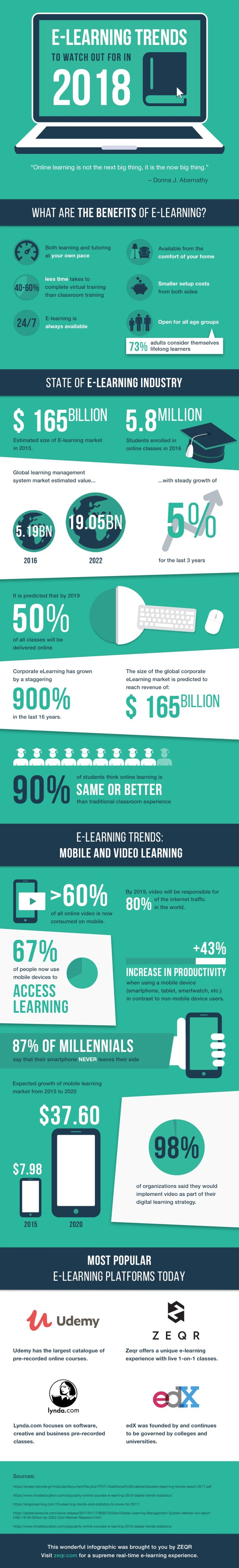 eLearning Trends To Watch Out For In 2018 Infographic - https://elearninginfographics.com/elearning-trends-to-watch-out-for-in-2018/