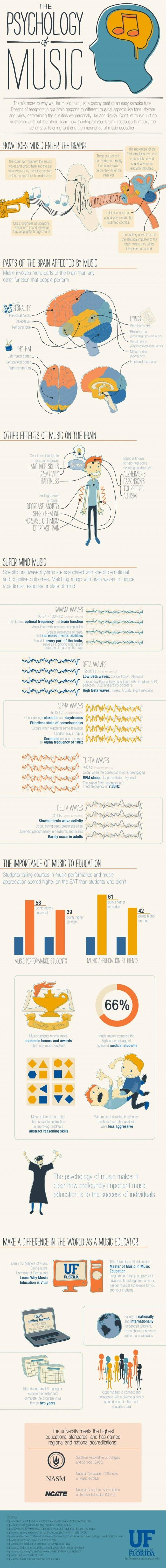 Psychology behind music. According to the graphic, music actually involves more parts of the brain than any other human function. It also increases language skills, creativity, and overall happiness (to name a few).