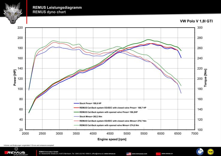Najmniejszy hot hatch Volkswagena w końcu doczekał się odpowiedniego, sportowego brzmienia! Już teraz sportowy układ wydechowy REMUS INNOVATION dostępny jest dla VW Polo GTI!  Więcej informacji na naszym blogu: http://www.remus-polska.pl/nowosc-sportowy-wydech-dla-volkswagen-polo-gti/  Spytaj o szczegóły w Remus Polska! http://www.remus-polska.pl/