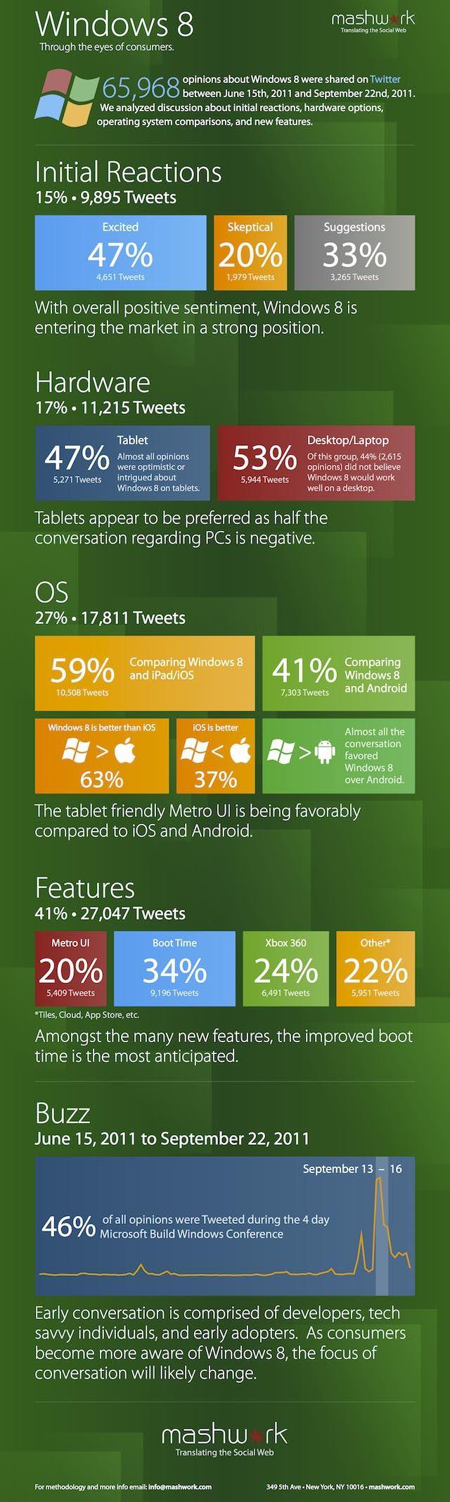 Microsoft Windows 8 OS – Stats & Positive Reactions so Far