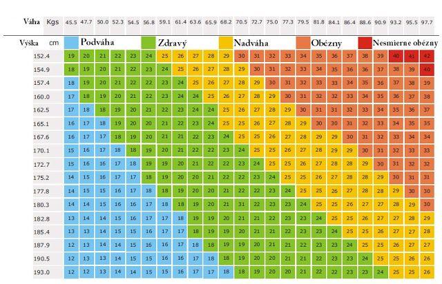 Viete koľko by ste naozaj mali vážiť? Ak nie pozrite si tabuľku presnej vašej váhy - Báječný lekár