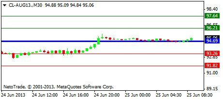 Oil is rising ahead of the API Weekly Crude Stock. For more FREE signals from #NetoTrade simply click on this link - http://www.netotrade.com/symbols.php#.UclO7vk3Dzw