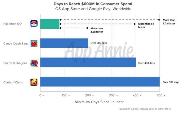 Pokémon Go hit $600 million in revenue in 90 days.