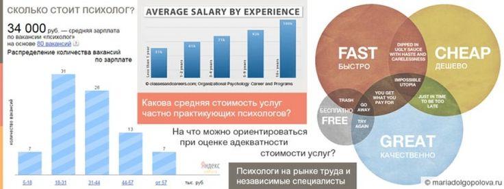 Стоимость приема психолога. Почему многие психологи ведут частный прием или стремятся к этому? Средняя стоимость услуг частнопрактикующих психологов в Москве