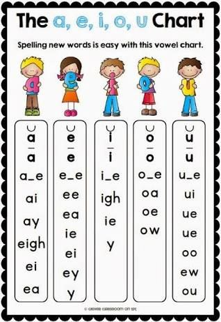 Image result for long and short consonant sounds chart