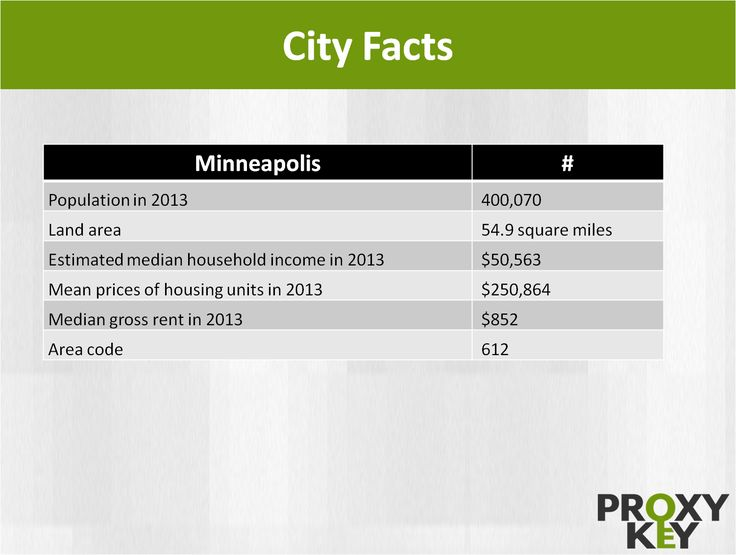 Population in 2013 - 400,070.  Land area - 54.9 square miles.  Estimated median household income in 2013 - $50,563.  Mean prices of housing units in 2013 - $250,864.  Median gross rent in 2013 - $852 and  Area code – 612.
