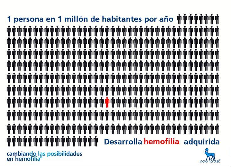 ¡Aprende sobre hemofilia!  1 persona en un millón de habitantes por año desarrolla #hemofilia adquirida.  ¿Qué es la hemofilia adquirida? Es cuando el sistema inmune se confunde y produce auto anticuerpos contra el factor VIII de la coagulación.