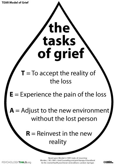 bereavement pastoral counseling thesis Keren m humphrey counseling strategies for loss and griefgrief counseling american counseling association 5999 stevenson avenue alexandria, va 22304.