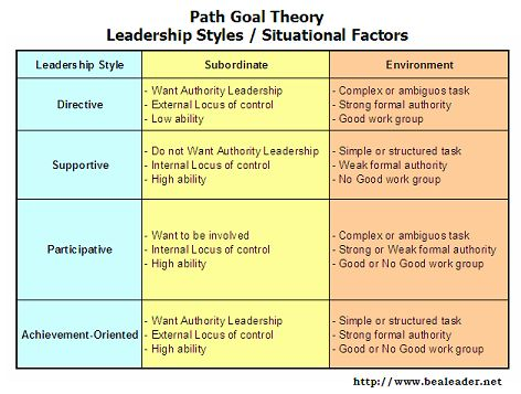 The Path Goal Model Is A Theory Based On Specifying A