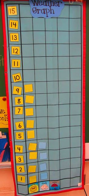 photo of: Make Math Meaningful with Weather Chart