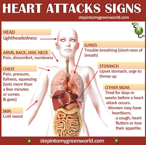 Common warning signs of a heart attack
