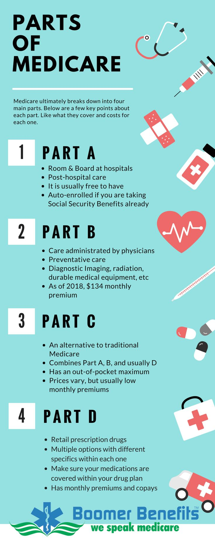 Pin on Understanding Medicare