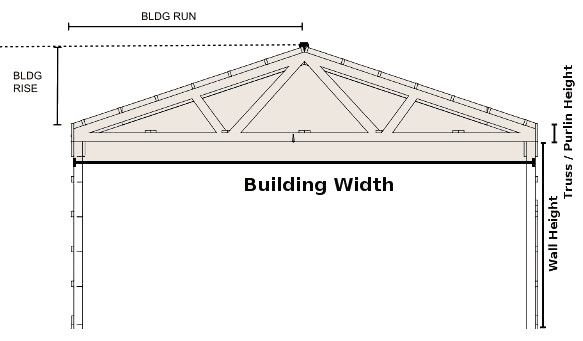 Roof Pitch Diagram Chart Roof Pitch To Angle Degree Roofvents Com Building Roof Concrete Sheds Pitched Roof