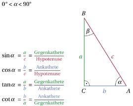 Sinus, Kosinus, Tangens und Kotangens eines Winkels (Winkelfunktionen) Ebene Trigonometrie