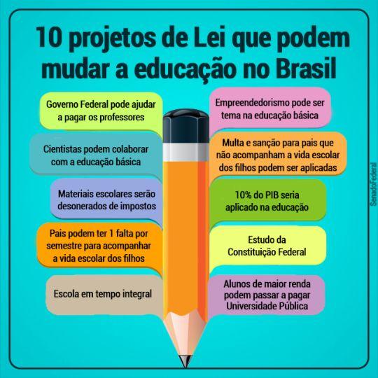 Texto atualizado em 13 de julho de 2016. Um dos problemas que mais afligem o Brasil é a educação. A má qualidade da educação brasileira e a grande discrepância entre escolas públicas e privadas são...