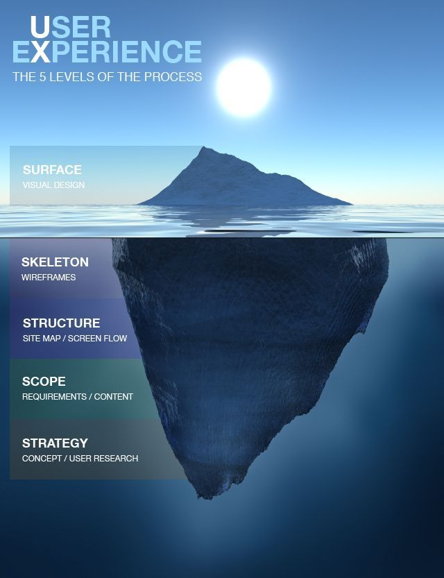 User Experience - The 5 levels of the process #UX Most companies sacrifices the scope and strategy :S #infographics