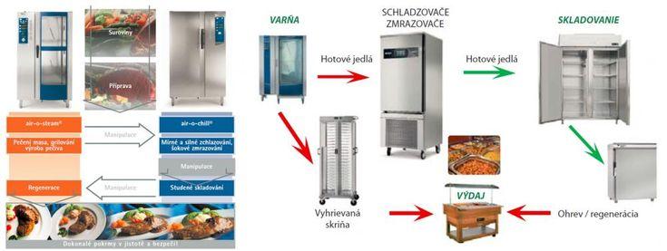 Brala by som niekedy nejaký iný spôsob ako mikrovlnku :D  http://www.jaz.sk/blog/3-mozne-sposoby-ohrievania-regeneracie-jeda/290c/