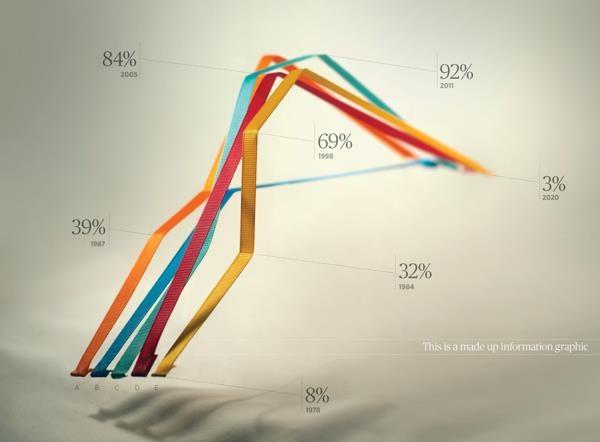 Interesting alternative to a regular chart. #datavisualization #chart