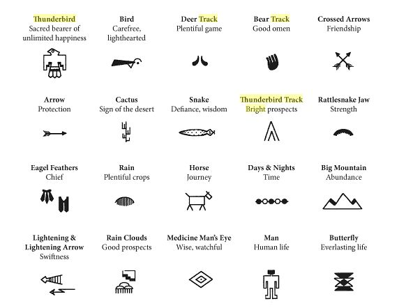 This is a graphic of Native American Symbols and Meanings Printable intended for hieroglyphs