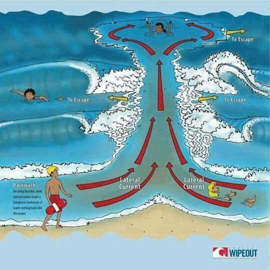 ALERTA (repassando). Tenham muito cuidado quando forem a praia, antes de entrar observem o mar. Se virem um espaço atravessado entre as ondas não entrem, é uma corrente de retorno ( vala ) e você será puxado prá dentro. Informe ao seus familiares e amigos. Isto pode salvar vidas.