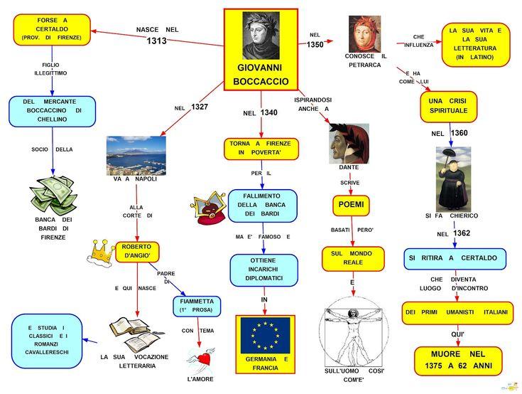 Mappa Concettuale: Giovanni Boccaccio #appunti #italiano #letteratura