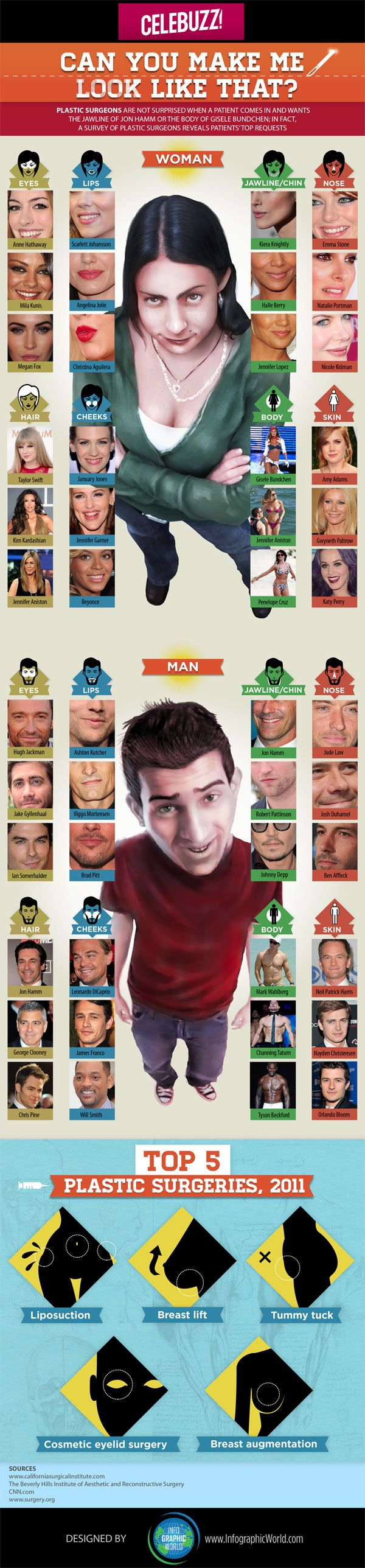 Celebrity Plastic Surgery: Which Famous Face Is Most Requested by Patients? (INFOGRAPHIC)