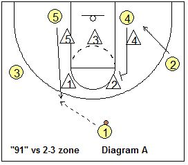 Basketball zone diagrams electrical work wiring diagram 28 best basketball offense against a 2 3 zone images on pinterest rh pinterest com basketball court diagram with labels basketball court diagram with labels ccuart Gallery