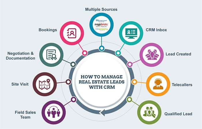 As A Real Estate Agent It Is Your Job To Manage And Organize Multiple Different Leads You Could Have Anywhere Real Estate Crm Real Estate Software Crm Software