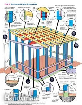 Build a screened in patio following these construction details.