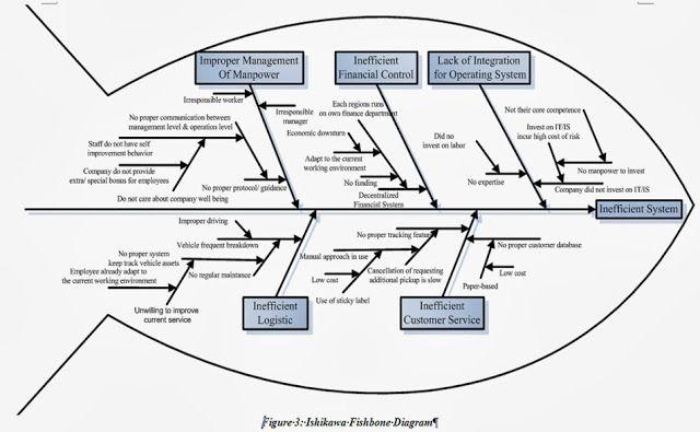 diagrama ishikawa espinha peixe 6m