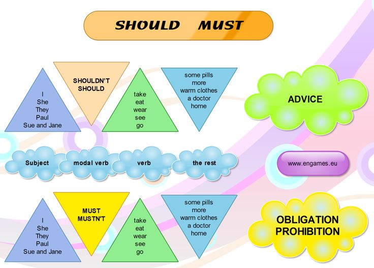 Modal verbs should and must mind map