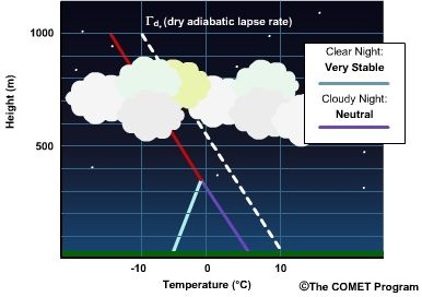 Neutral Stability: if the lapse rate is exactly equal to the dry adiabatic rate, rising or sinking unsaturated air will cool or warm at the same rate as the air around it; at each level, it would have the same temperature and density as the surrounding air; this air tends neither to continue rising nor sinking, so the atmosphere is neutrally stable; for saturated air, neutral stability exists when the environmental lapse rate is equal to the moist adiabatic rate