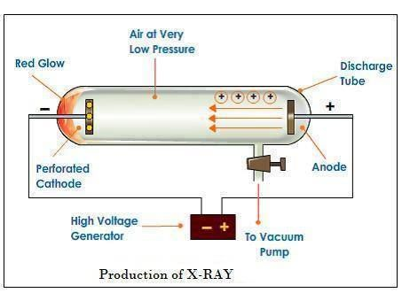 Production of X RAY. Electrical & Electronics Concepts