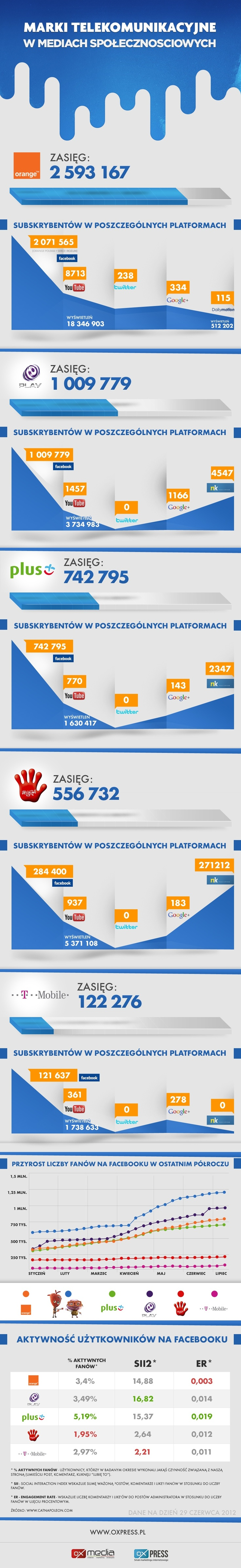 Branża telekomunikacyjna w social media [infografika] | Interaktywnie.com