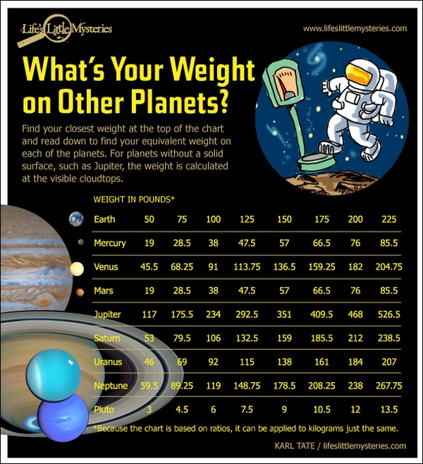 How much do you weigh on other planets and an explanation of calculating the weights.