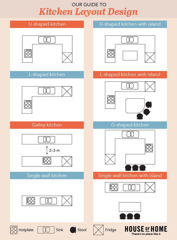 Kitchen Design Layout Infographic