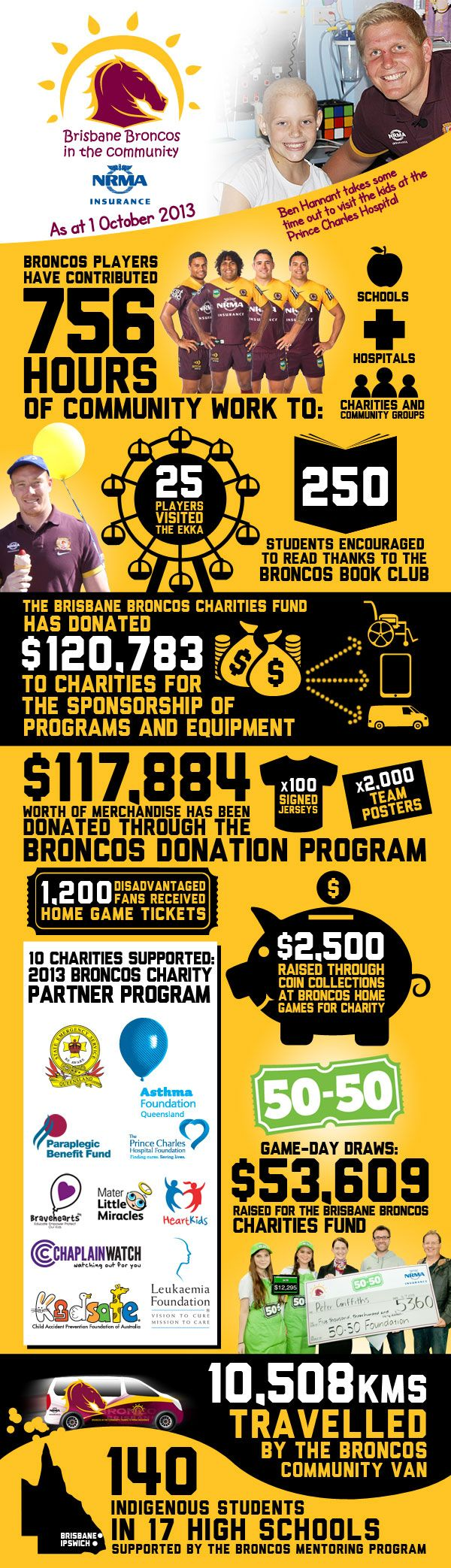 Season 2013 - Brisbane Broncos In The Community. Rugby players giving back. Infographic