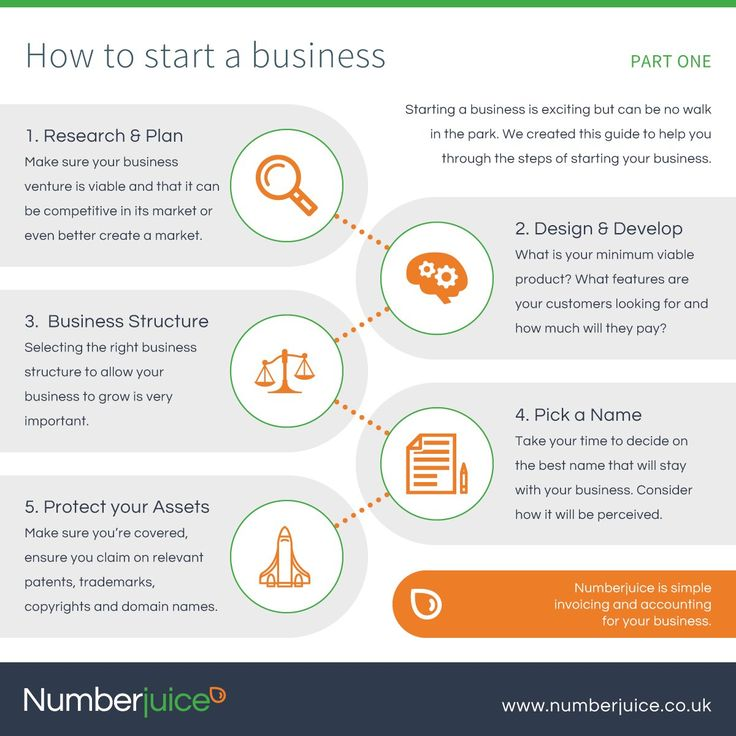 Business Infographics - Setting up a business - www.numberjuice.co.uk