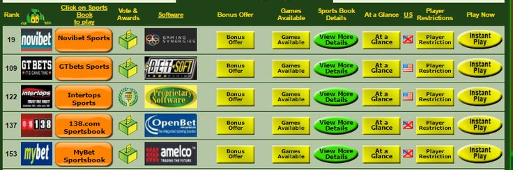 #Gambling City #Sports Betting Sites - Find the Best Sites including information, exclusive #bonuses, #Cash back and much more!  http://www.gamblingcity.com/Casinos/Sports-Books-Sites