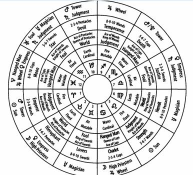 One of the many factors that separate amateur tarot students from the more serious tarot reader/scholar is the use of dignities (the relationship of cards in a tarot spread) andcorrespondences (relationships of tarot cards to other disciplines). Elizabeth Hazel's Tarot Decoded does an excellent job of marrying the tarot with astrology primarily, but also discusses numerological influences of the cards as well.