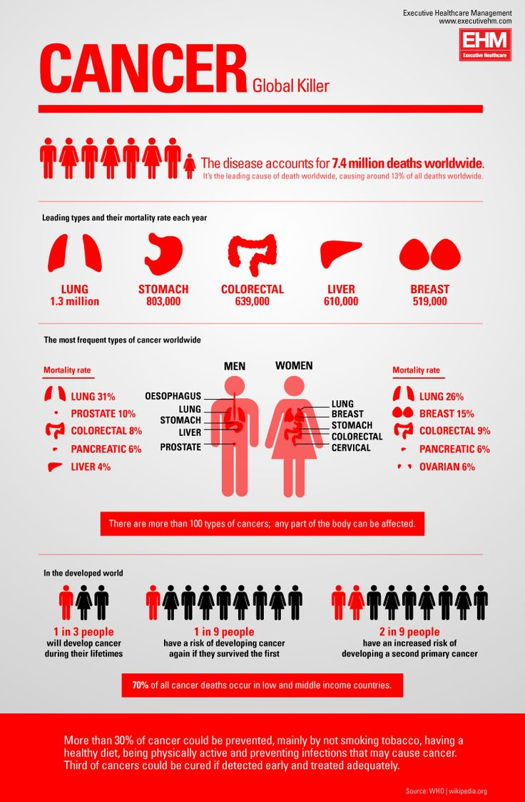 cancer by GDS Infographics