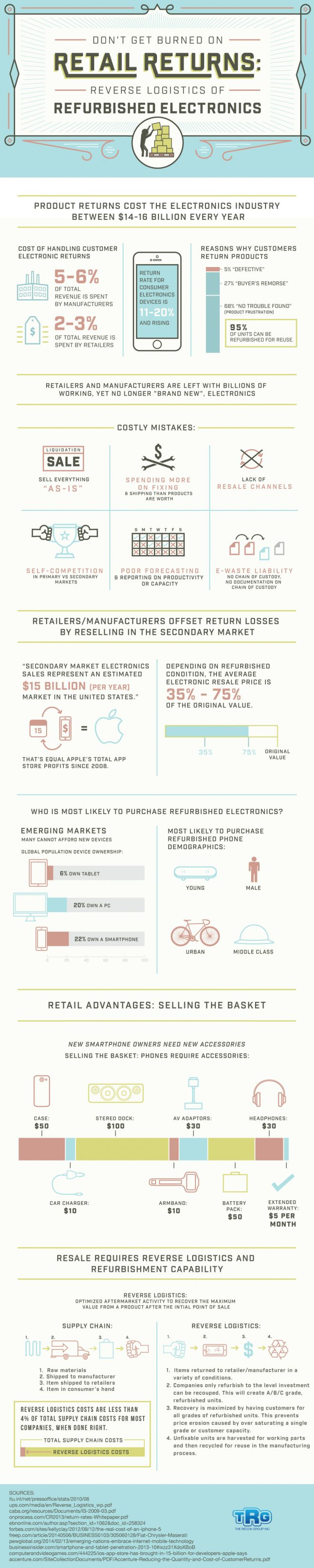 Don't Get Burned on Retail Returns   #Retail #Business | #Infographic repinned by @Piktochart | Create yours at www.piktochart.com