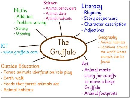 Gruffalo education ideas