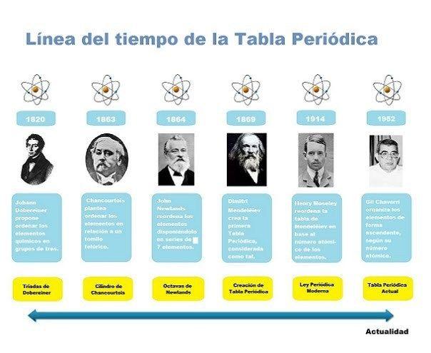 Pin En Tabla Periodica