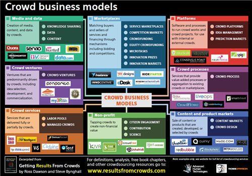 Crowd business model | business modeling | Pinterest | Models ...
